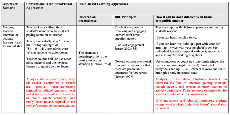 brain-based-approach